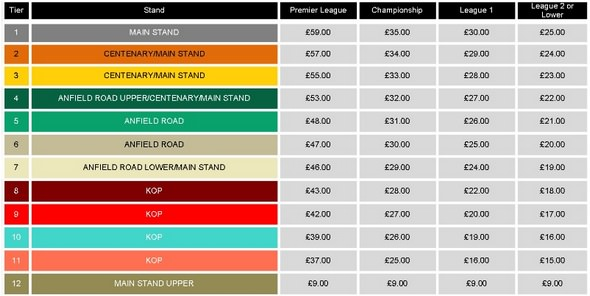 Liverpool FC Ticket Prices