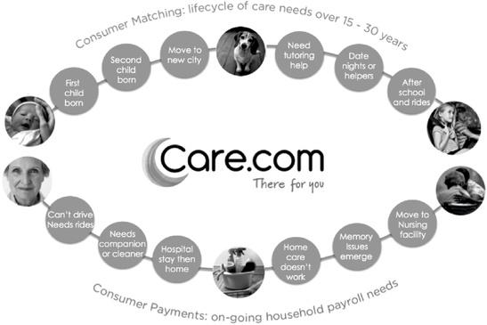 Care.com Services