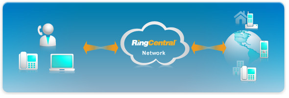 RingCentral Network